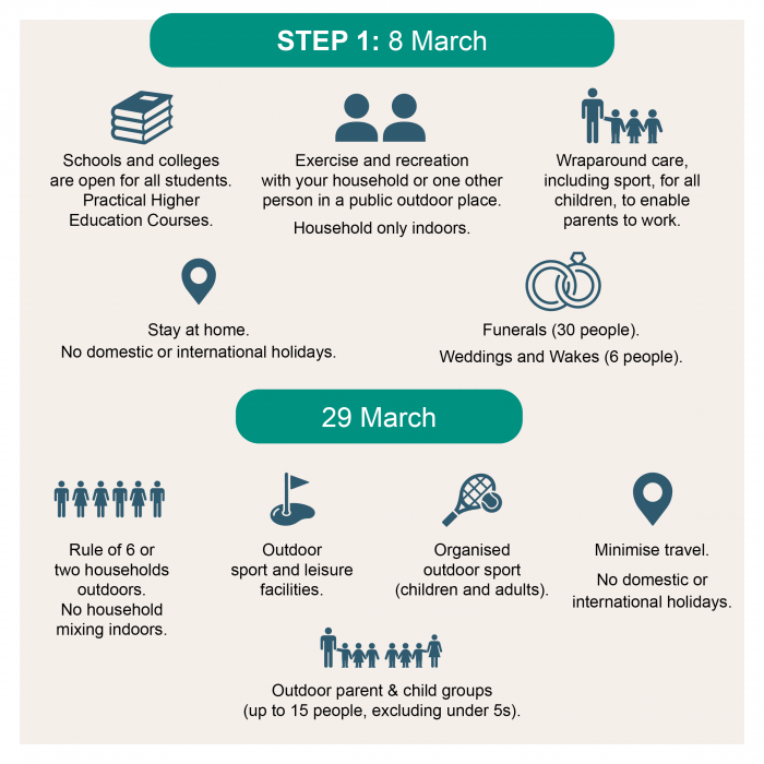 Graphic from PHE displaying details of lifting of certain restrictions from 29 March